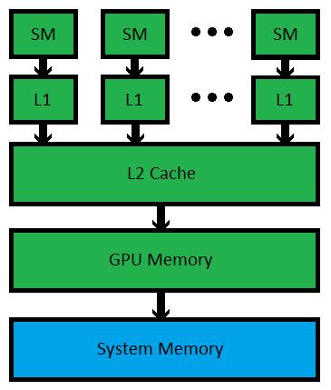 CUDA Memory and Cache Architecture - Multicore and CUDA