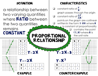 Proportions Part 1 - Anson Jones Math Support