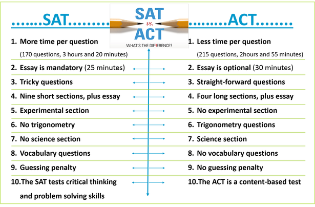 SAT/ACT Test Dates & TSI Practice Tests - Harlan - Career Center