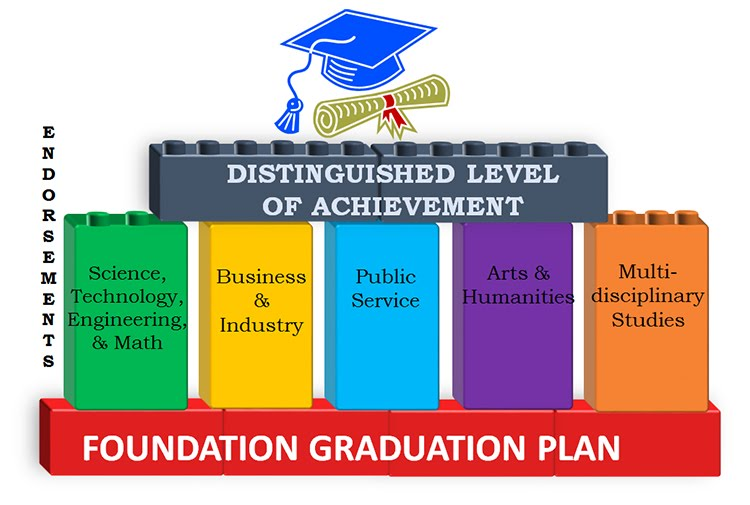 graduation planning This graduation ceremony graduation how to guide offers information and tools to help in planning graduation ceremonies first, a list of high school graduation ideas for your commencement ceremony, and details of public high school graduation etiquette.