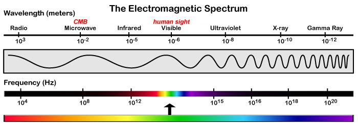 Electromagnetic Spectrum by Jessica Craig - Waves Project - Period 3
