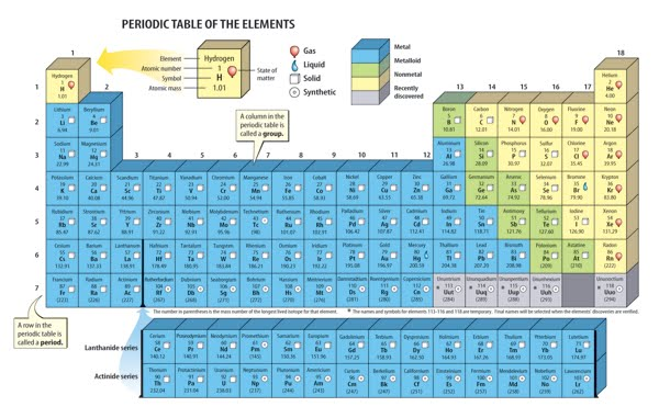 http://marshscience7.blogspot.com/2014/05/the-periodic-table.html