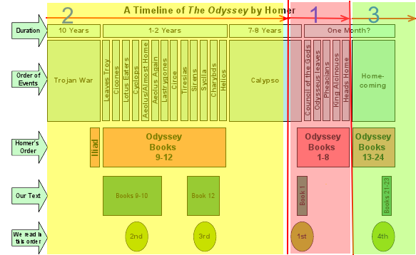the timeline below highlights how we will read homers the odyssey in class which is a form of flashback we start with red 1 then yellow 2