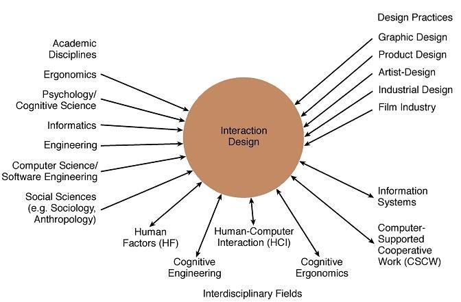 Goals Of Interaction Design Hci 06129