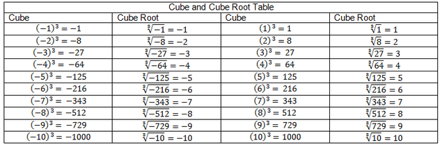 Number Names Worksheets table of perfect squares and cubes – Cube Roots Worksheet