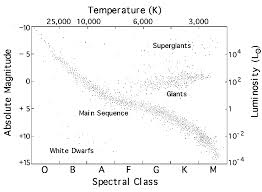 H-R Diagram - Alpheratz