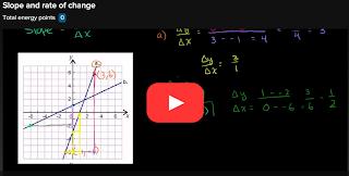 https://www.khanacademy.org/math/algebra-basics/core-algebra-graphing-lines-slope/core-algebra-slope/v/slope-and-rate-of-change