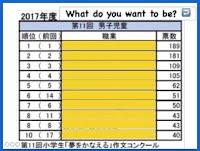 https://sites.google.com/a/obog.miyakyo-u.ac.jp/xiao-xue-xiao-ying-yu-cang-ku/home/dejitaru-jiao-cai-ipad/将来の夢ランキング%20Job.key?attredirects=0&d=1