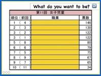 https://sites.google.com/a/obog.miyakyo-u.ac.jp/xiao-xue-xiao-ying-yu-cang-ku/home/dejitaru-jiao-cai-ipad/将来の夢女子ランキング%20Job%20.key?attredirects=0&d=1