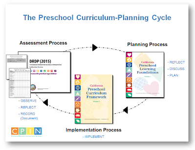 support learning activities knowledge of the learners and curriculum to contribute to the teacher s  Young learners — learning and literacy in the conceptual framework to support teacher practice of social and cultural contexts to children's learning.