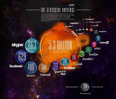 Geosocial Universe  http://blogs.forbes.com/jessethomas/2011/05/19/geosocial-universe/
