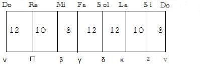 Diatonic Scale of Ni