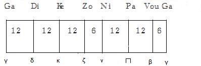 harmonic scale