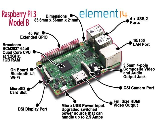 Affordances The Life Of Raspberry Pi