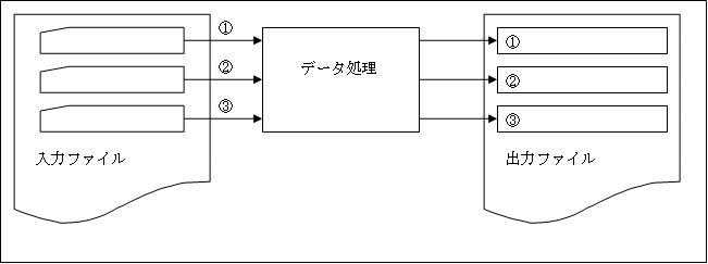 01-04-01 レコード入出力 - ソフトウェア開発