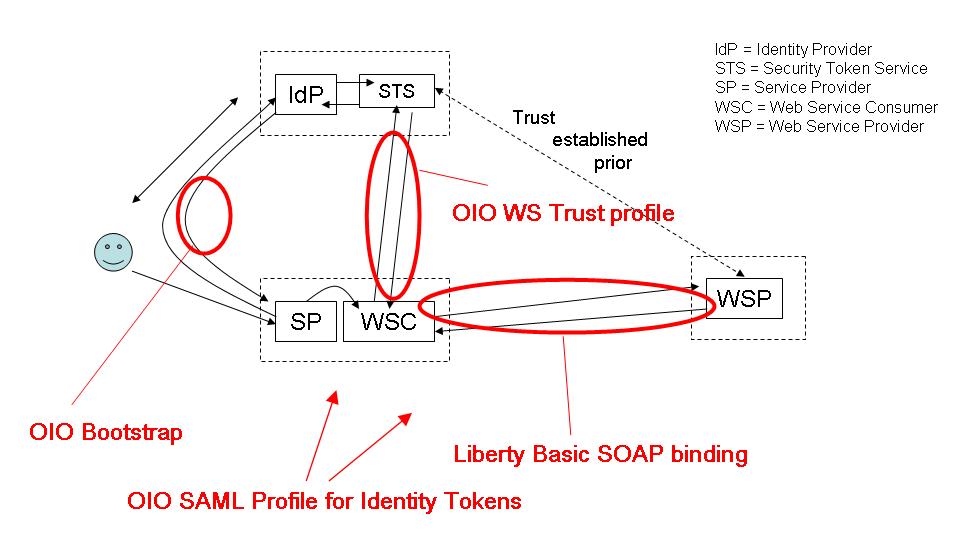 Anvendelse af profilerne i OIOIDWS