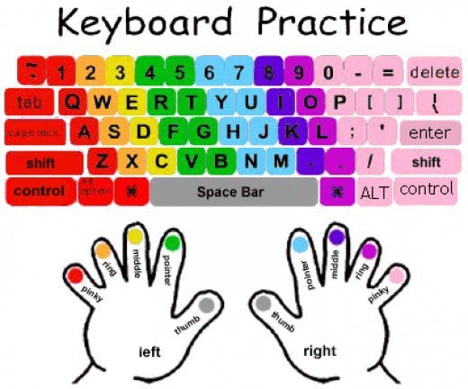 graphic regarding Printable Keyboards identify The Keyboard - Chromebook Central