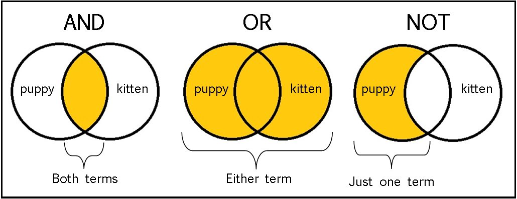 A diagram showing how AND, OR, NOT operators work.