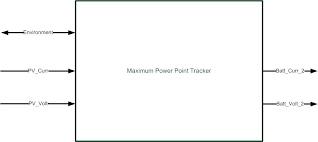 4 Block Diagram And Interface Defination Solar Car Maximum Point