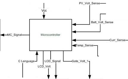 441 block diagram and interface definitions solar car maximum 441 block diagram and interface definitions ccuart Gallery