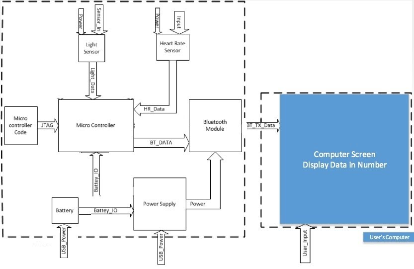4.2 Detailed Block Diagram - United EngineersGoogle Sites