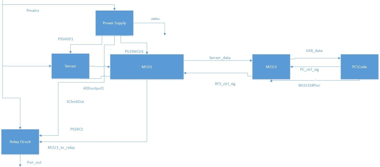 41 System Block Diagram Smart Electrical Outlet Usb Data Digital Signal Output Power Usage Passed To Pc From Controller