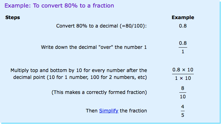 Converting Between Fraction Decimal