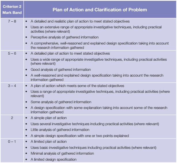 02 Plan Of Action And Clarification Of Problem Snhs Dt