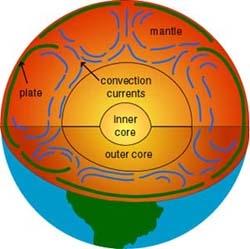 Homework helpfor earth science