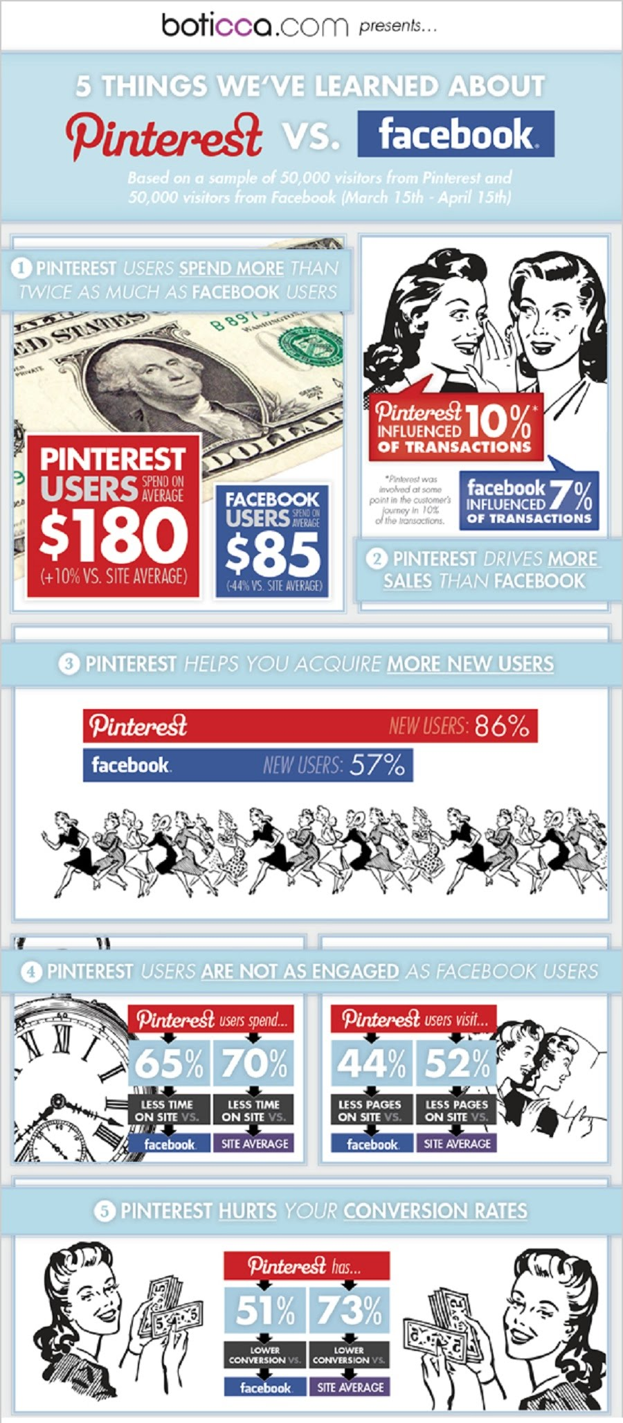Facebook vs. Pinterest Infographic 5 Points