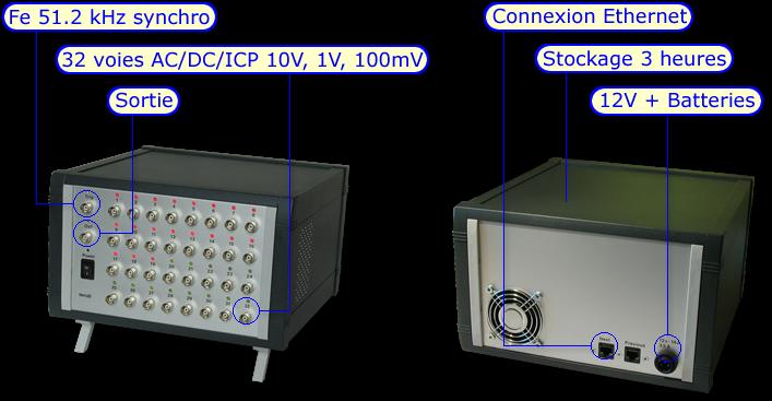 NetdB32 proto features