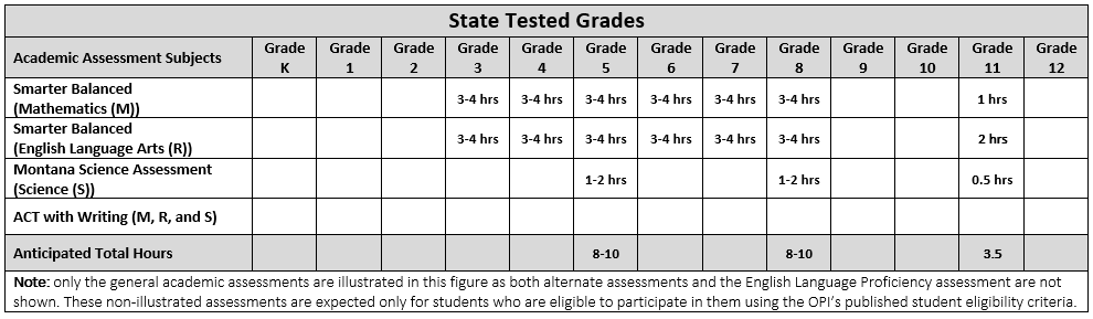 Tested Grades