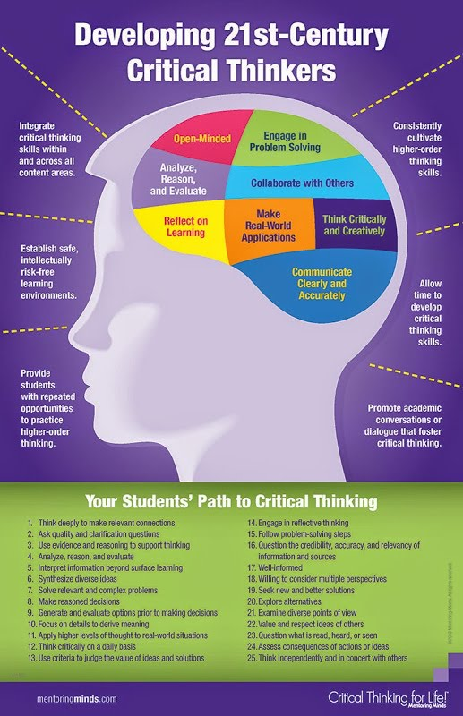 Developing 21st-Century Critical Thinkers chart