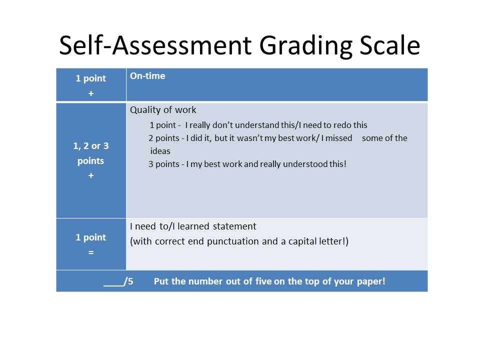 SelfAssessment Grading Scale  Ms Stanley