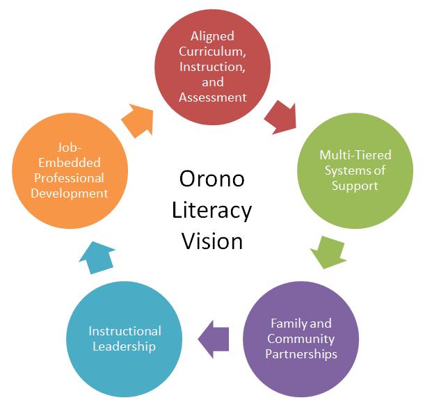 Literacy Plan Chart