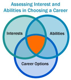 http://www.connectionsacademy.com/blog/posts/2014-02-10/A-Career-Planning-Exercise-for-High-School-Students.aspx