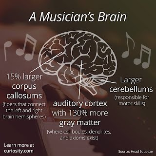 Music Advocacy- Music is good for you! - Ms  Strawley's