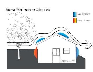 Information About Wind Mitigation Panama City Wind