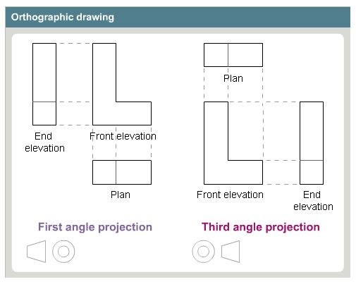 Plan Elevation Projection : Boardwork orthographic rism ks