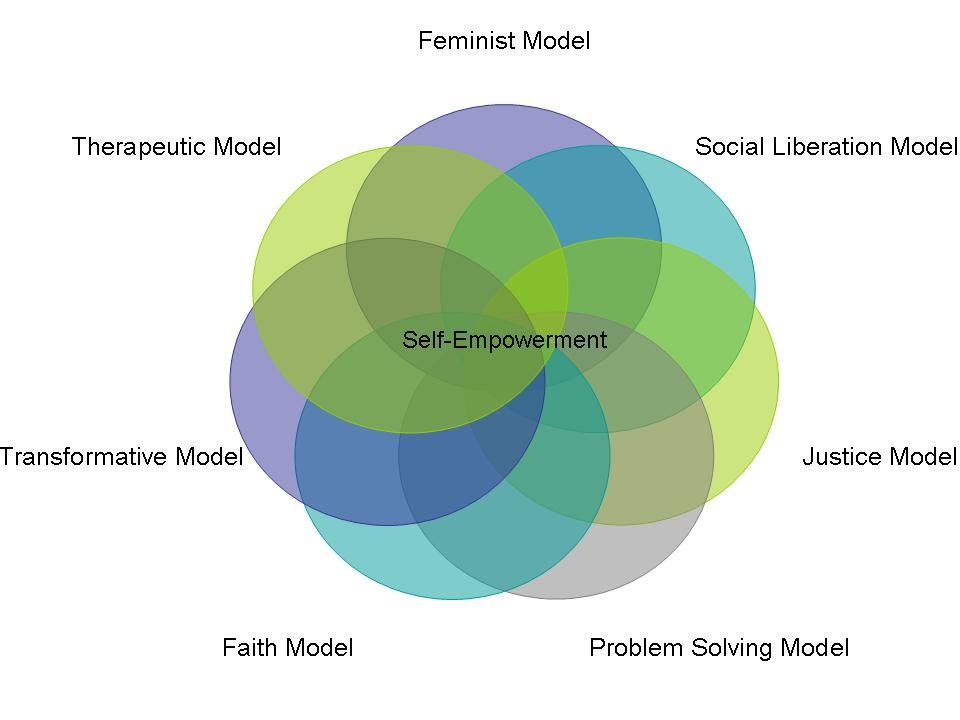Therapeutic Model