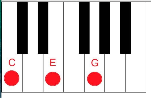 3 Chords For The Piano C F And G 8th Grade Music