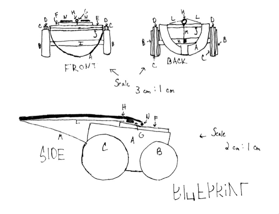 The blueprints scooby doo a coffee can base b front wheels wheel and axle c back wheels wheel and axle d rubber bands around the back wheels for traction malvernweather Image collections