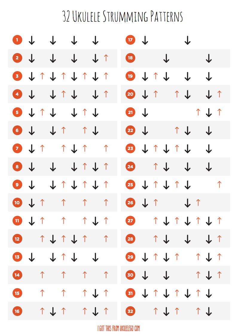 Uke Strumming Patterns Unique Inspiration