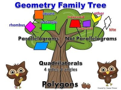 Unit 2 Multiplication And Geometry Mrs Teeple S 4th Grade Roll your mouse over any of the quadrilaterals in the family tree below to see their properties. unit 2 multiplication and geometry