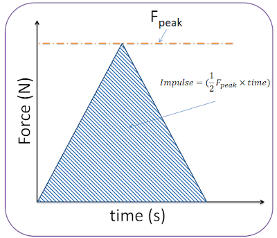1.3.5. Impulse - Force time graphs - PGS Chemistry