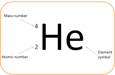how to find protons with mass number