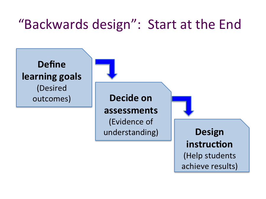 backward design When using backward design to create world language units with functional goals and objectives, the process can be broken down into the following three steps.