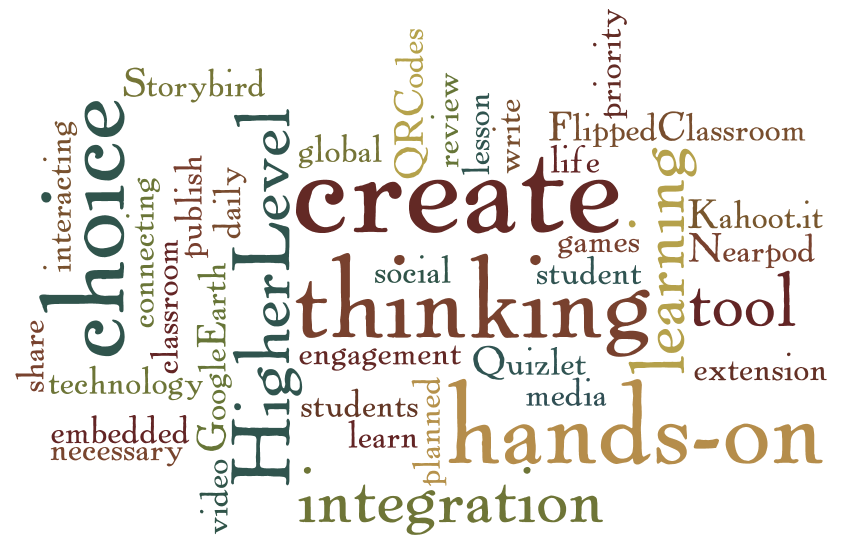 Word Cloud of Tech Integration Terms