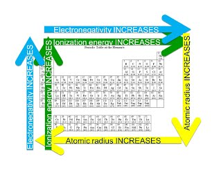 Unit 3 periodic table and trends simms chemistry unit 3 periodic table and trends urtaz Choice Image