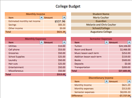 post 4 college budget sheet mkc tech site